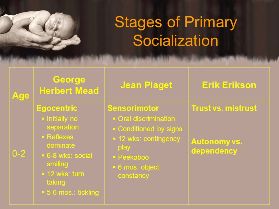 Stages of Primary Socialization Age George Herbert Mead Jean PiagetErik Erikson 0-2 Egocentric  Initially no separation  Reflexes dominate  6-8 wks: social smiling  12 wks: turn taking  5-6 mos.: tickling Sensorimotor  Oral discrimination  Conditioned by signs  12 wks: contingency play  Peekaboo  6 mos: object constancy Trust vs.