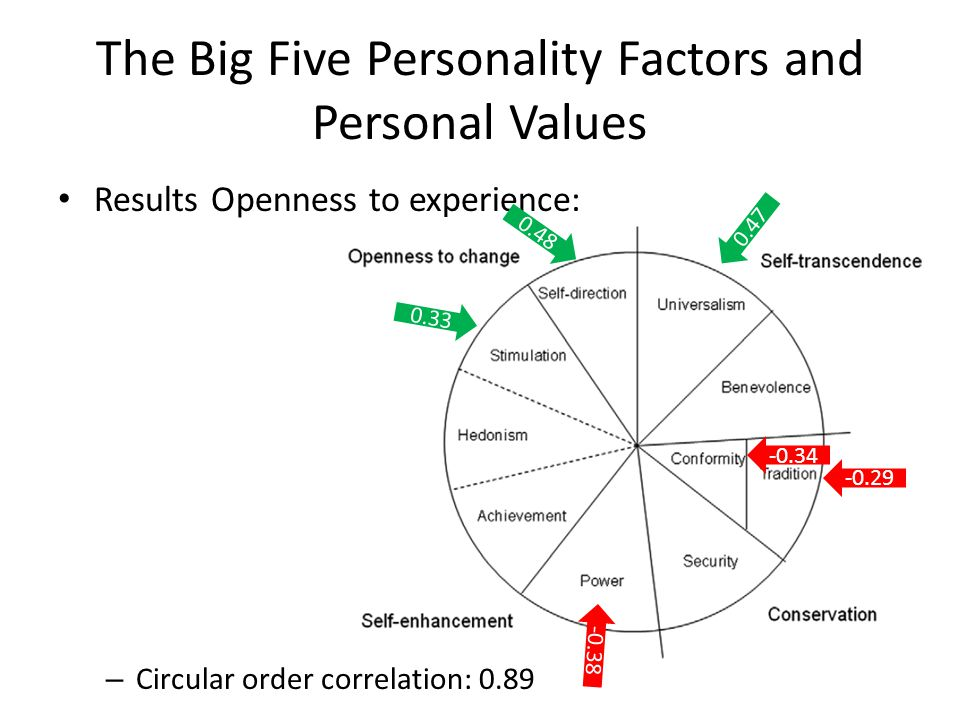 The Big Five Personality Factors and Personal Values Results Openness to experience: – Circular order correlation: