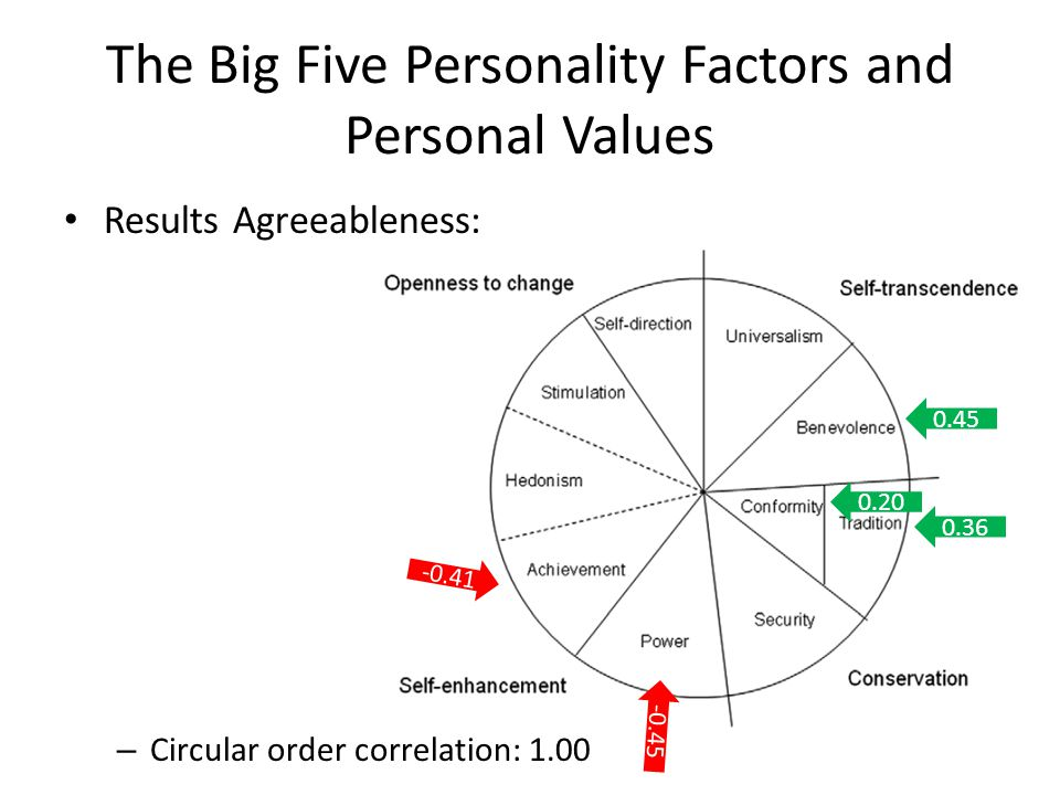 The Big Five Personality Factors and Personal Values Results Agreeableness: – Circular order correlation: 1.00 -0.41 0.36 0.45 -0.45 0.20