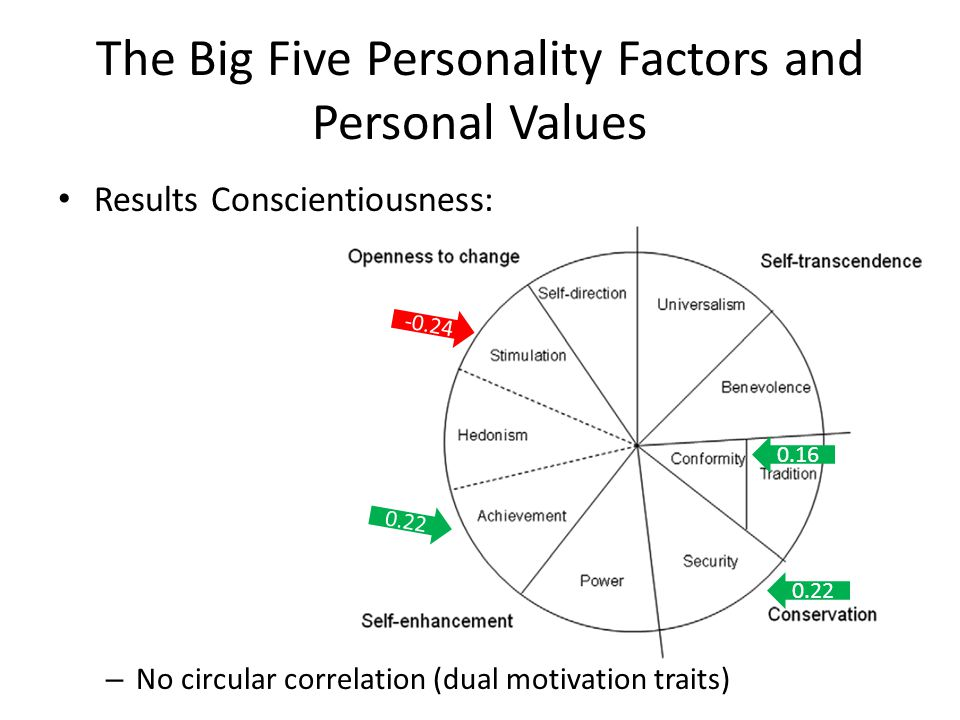 The Big Five Personality Factors and Personal Values Results Conscientiousness: – No circular correlation (dual motivation traits)