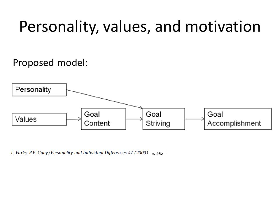 Personality, values, and motivation p. 682 Proposed model: