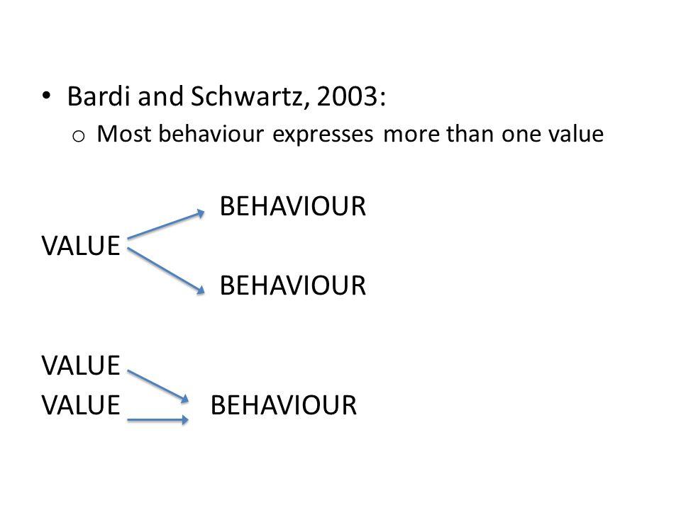 Bardi and Schwartz, 2003: o Most behaviour expresses more than one value BEHAVIOUR VALUE BEHAVIOUR VALUE VALUE BEHAVIOUR
