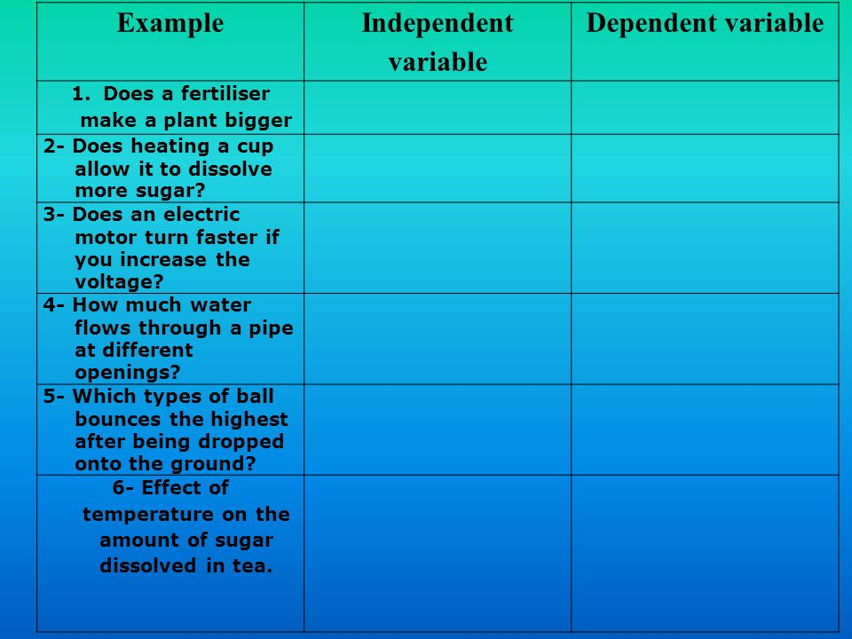 Example Independent variable Dependent variable 1.Does a fertiliser make a plant bigger 2- Does heating a cup allow it to dissolve more sugar? 3- Does