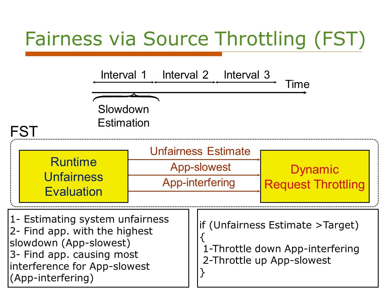 11 Runtime Unfairness Evaluation Dynamic Request Throttling 1- Estimating system unfairness 2- Find app.