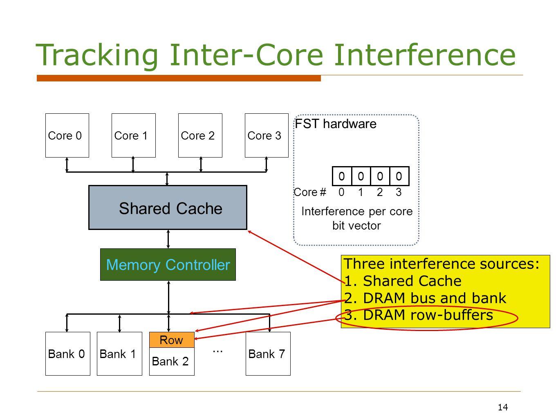 14 0000 Interference per core bit vector Core #0123 Core 0Core 1Core 2Core 3 Bank 0Bank 1Bank 2Bank 7...
