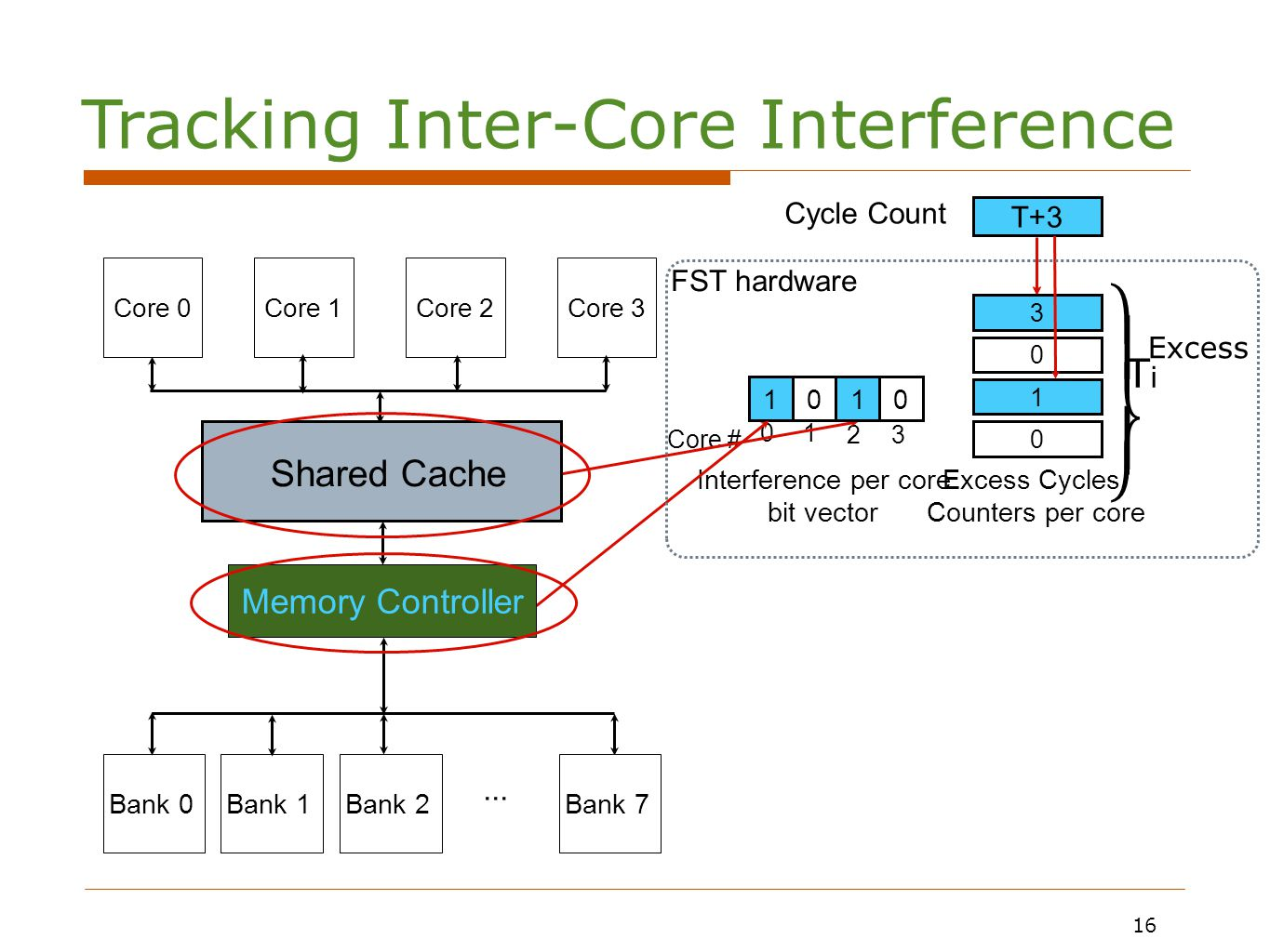 16 0000 Interference per core bit vector Core # 01 23 0 0 0 0 0 0 0 0 Excess Cycles Counters per core 1 T T Cycle Count T+1 1 1 T+2 2 2 FST hardware 1 T+3 3 3 1 1 Core 0Core 1Core 2Core 3 Bank 0Bank 1Bank 2Bank 7...
