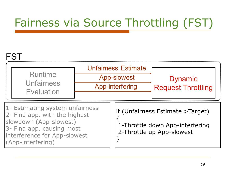 19 Runtime Unfairness Evaluation Dynamic Request Throttling 1- Estimating system unfairness 2- Find app.