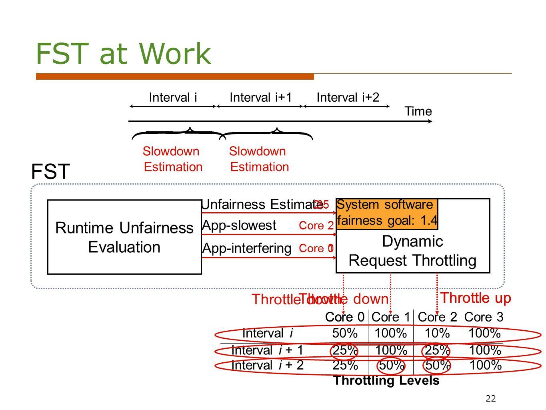 22 Time Interval iInterval i+1Interval i+2 Runtime Unfairness Evaluation Dynamic Request Throttling FST Unfairness Estimate App-slowest App-interfering Throttling Levels Core 0Core 1Core 3 50%100%10%100% 25%100%25%100% 25%50% 100% Interval i Interval i + 1 Interval i + 2 3 Core 2 Core 0 Core 2 Throttle down Throttle up 2.5 Core 2 Core 0 Core 1 Throttle down Throttle up System software fairness goal: 1.4 22 FST at Work Slowdown Estimation Slowdown Estimation