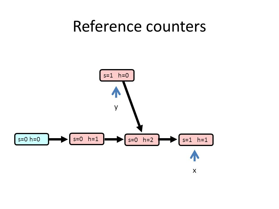 s=0 h=0 s=0 h=1 s=0 h=2s=1 h=1 s=1 h=0 yx Reference counters
