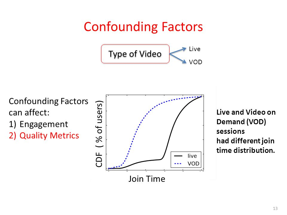 Confounding Factors 13 Confounding Factors can affect: 1)Engagement 2)Quality Metrics Type of Video Live VOD CDF ( % of users) Join Time Live and Video on Demand (VOD) sessions had different join time distribution.