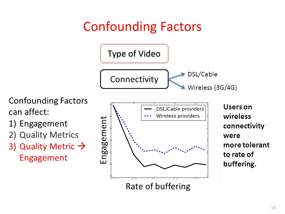 Confounding Factors 14 Confounding Factors can affect: 1)Engagement 2)Quality Metrics 3)Quality Metric  Engagement Type of Video Connectivity DSL/Cable Wireless (3G/4G) Engagement Rate of buffering Users on wireless connectivity were more tolerant to rate of buffering.