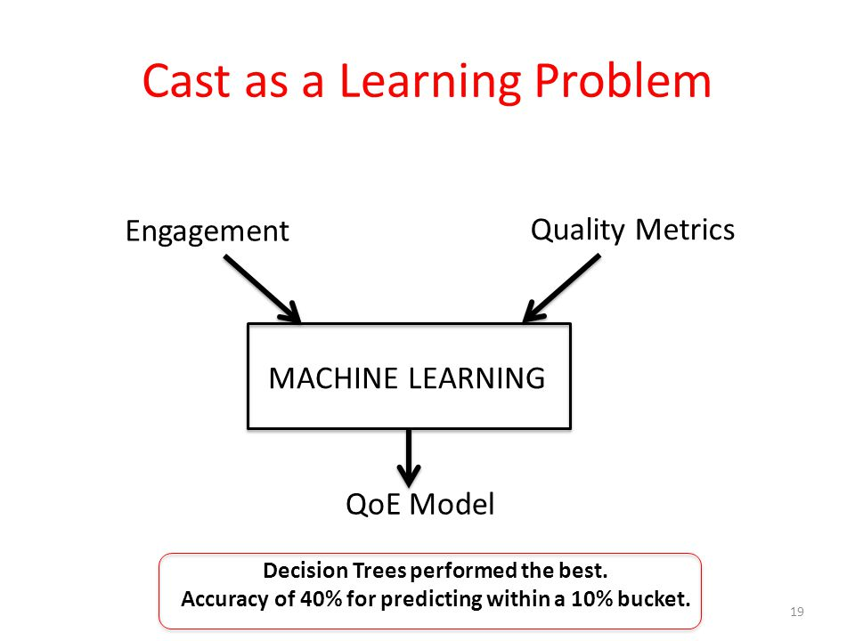 Cast as a Learning Problem 19 MACHINE LEARNING Engagement Quality Metrics QoE Model Decision Trees performed the best.