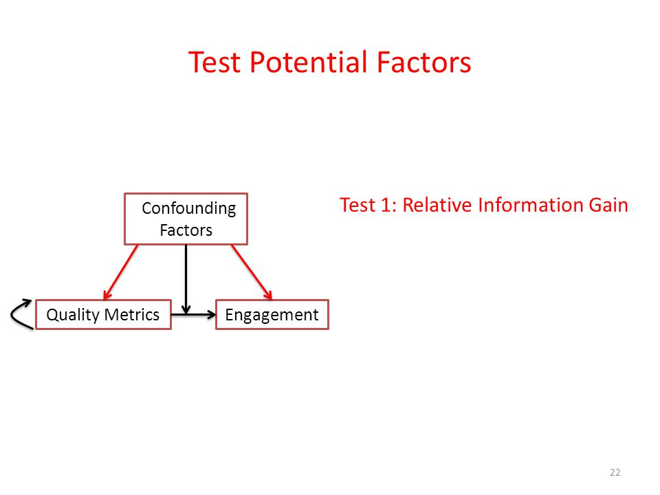 Test Potential Factors 22 Test 1: Relative Information Gain Engagement Confounding Factors Quality Metrics