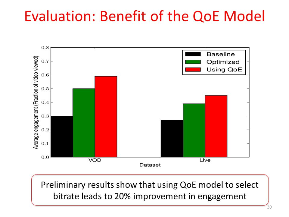 Evaluation: Benefit of the QoE Model 30 Preliminary results show that using QoE model to select bitrate leads to 20% improvement in engagement