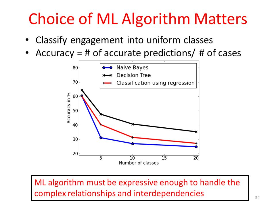 Choice of ML Algorithm Matters 34 ML algorithm must be expressive enough to handle the complex relationships and interdependencies Classify engagement into uniform classes Accuracy = # of accurate predictions/ # of cases