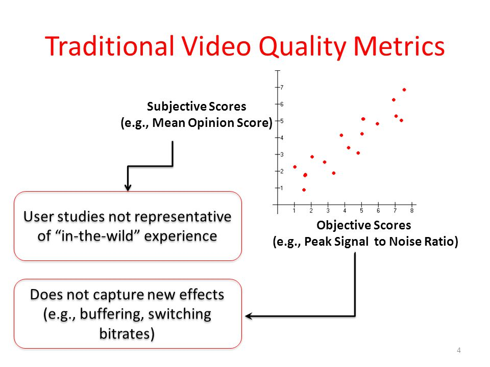Traditional Video Quality Metrics 4 Objective Scores (e.g., Peak Signal to Noise Ratio) Subjective Scores (e.g., Mean Opinion Score) Does not capture new effects (e.g., buffering, switching bitrates) Does not capture new effects (e.g., buffering, switching bitrates) User studies not representative of in-the-wild experience
