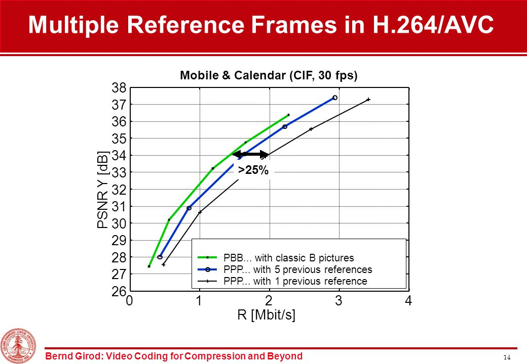 Bernd Girod: Video Coding for Compression and Beyond 14 Mobile & Calendar (CIF, 30 fps) 01234 26 27 28 29 30 31 32 33 34 35 36 37 38 R [Mbit/s] PSNR Y [dB] PBB...