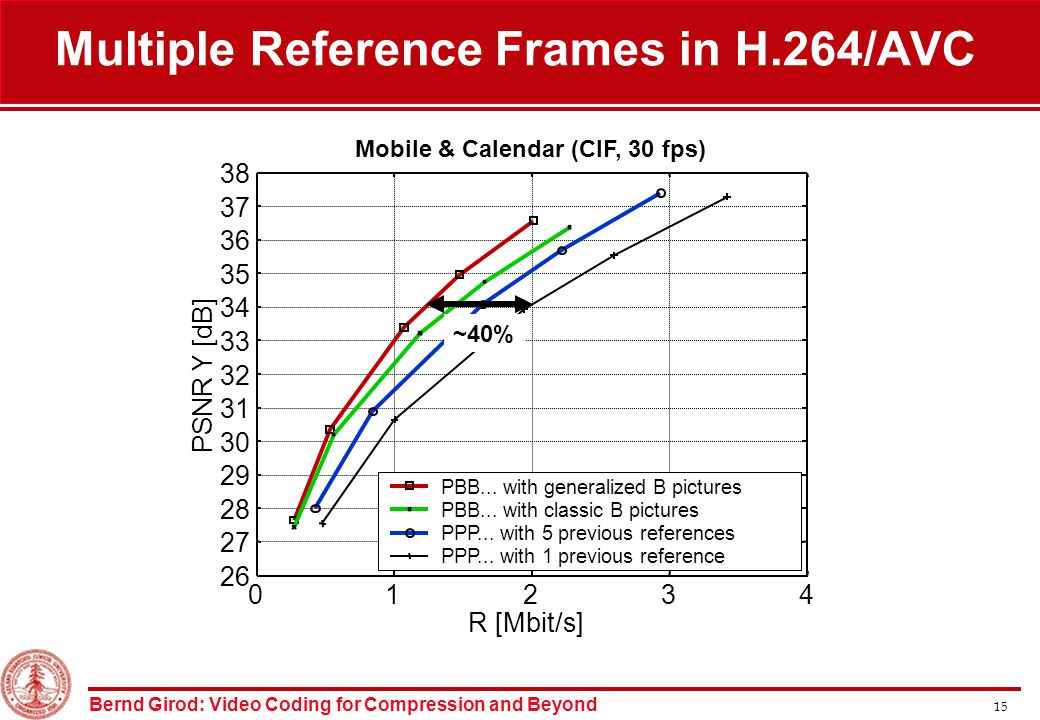 Bernd Girod: Video Coding for Compression and Beyond 15 Mobile & Calendar (CIF, 30 fps) 01234 26 27 28 29 30 31 32 33 34 35 36 37 38 R [Mbit/s] PSNR Y [dB] PBB...