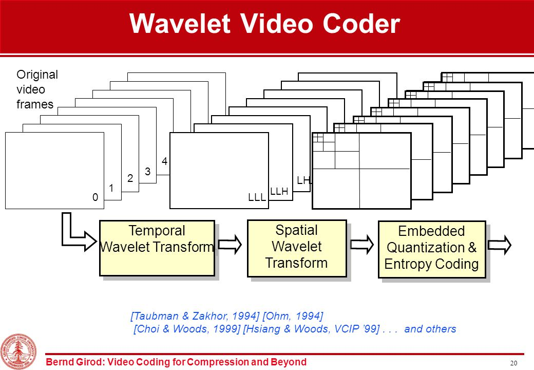 Bernd Girod: Video Coding for Compression and Beyond 20 Wavelet Video Coder Temporal Wavelet Transform Spatial Wavelet Transform Spatial Wavelet Transform 7 6 5 4 3 2 1 0 H H LLL LLH LH Original video frames H H H H H H H H H H H H H H H H Embedded Quantization & Entropy Coding Embedded Quantization & Entropy Coding [Taubman & Zakhor, 1994] [Ohm, 1994] [Choi & Woods, 1999] [Hsiang & Woods, VCIP '99]...