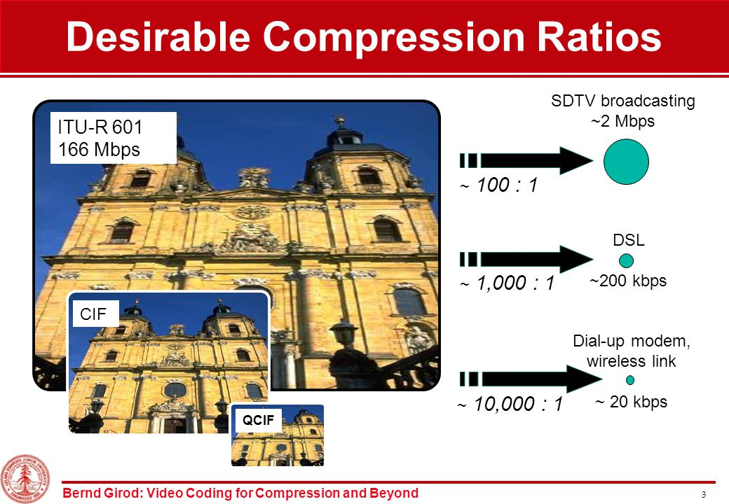 Bernd Girod: Video Coding for Compression and Beyond 3 Desirable Compression Ratios DSL ~200 kbps ~ 1,000 : 1 Dial-up modem, wireless link ~ 20 kbps ~ 10,000 : 1 ITU-R 601 166 Mbps CIF QCIF SDTV broadcasting ~2 Mbps ~ 100 : 1