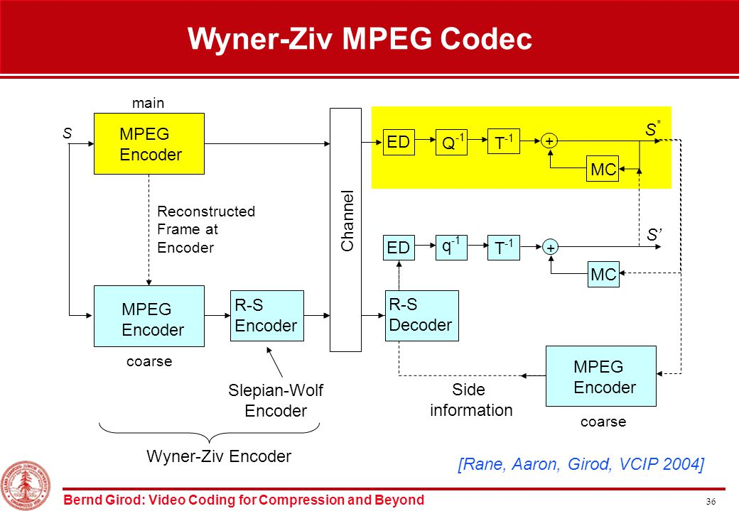 Bernd Girod: Video Coding for Compression and Beyond 36 Wyner-Ziv MPEG Codec Channel Slepian-Wolf Encoder Wyner-Ziv Encoder ED T -1 Q -1 + MC S*S* MPEG Encoder main S Side information MPEG Encoder coarse T -1 q -1 ED + MC S' R-S Decoder Reconstructed Frame at Encoder MPEG Encoder coarse R-S Encoder [Rane, Aaron, Girod, VCIP 2004]