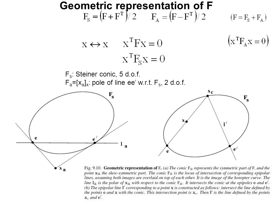 Geometric representation of F F s : Steiner conic, 5 d.o.f. F a =[x a ] x : pole of line ee' w.r.t. F s, 2 d.o.f.