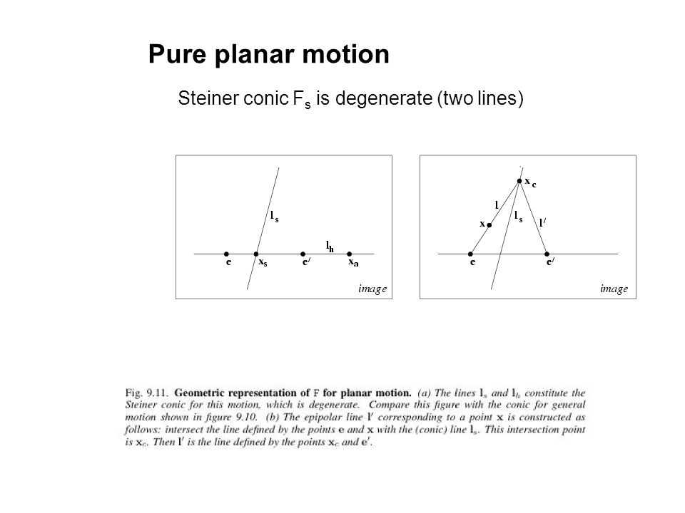 Pure planar motion Steiner conic F s is degenerate (two lines)