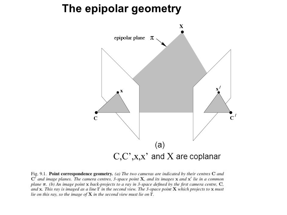 The epipolar geometry C,C',x,x' and X are coplanar (a)