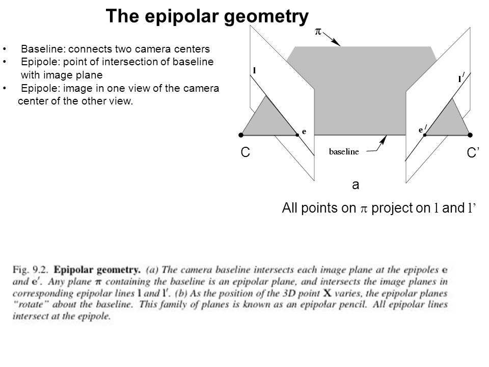 The epipolar geometry All points on  project on l and l' a C C' Baseline: connects two camera centers Epipole: point of intersection of baseline with