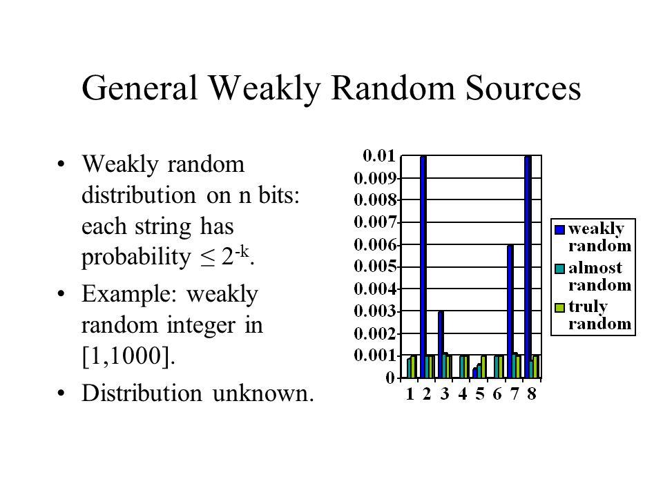 General Weakly Random Sources Weakly random distribution on n bits: each string has probability ≤ 2 -k.