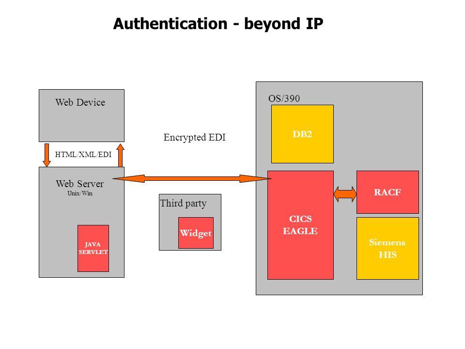 OS/390 CICS EAGLE RACF Web Server Unix/Win JAVA SERVLET Web Device Encrypted EDI HTML/XML/EDI Third party Authentication - beyond IP DB2 Siemens HIS Widget