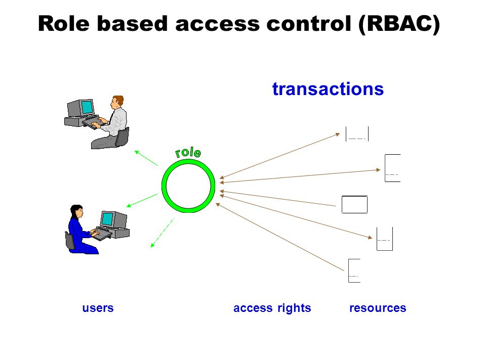 access rightsusers transactions resources Role based access control (RBAC)