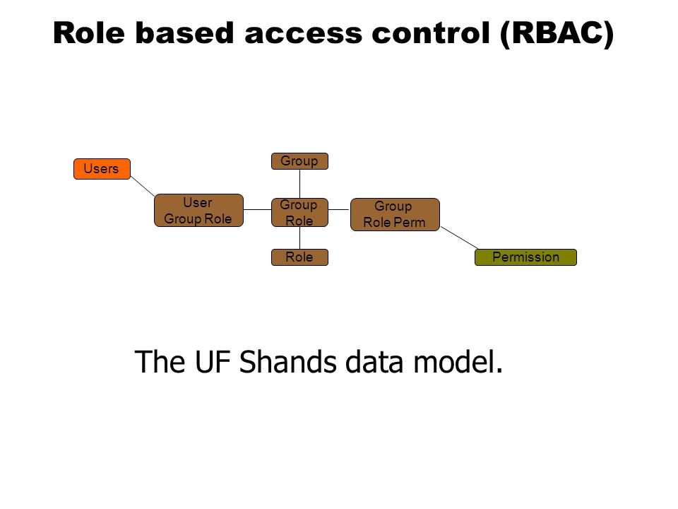 Users RolePermission User Group Role Group Role Perm Group Role The UF Shands data model.