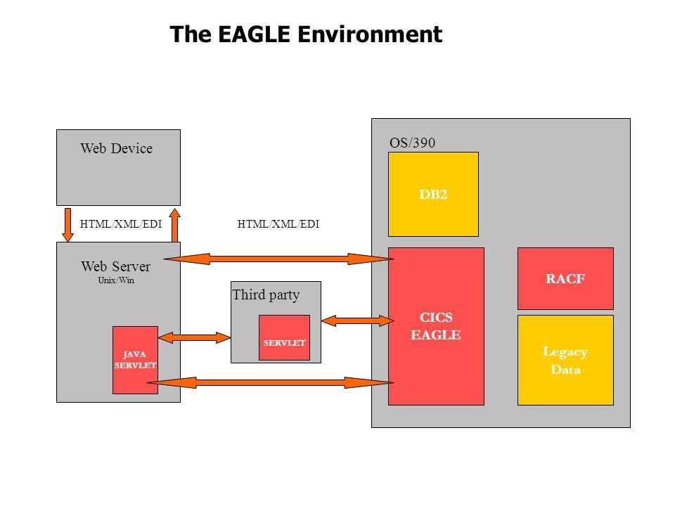 OS/390 CICS EAGLE DB2 Web Server Unix/Win JAVA SERVLET Web Device HTML/XML/EDI Third party The EAGLE Environment Legacy Data SERVLET RACF