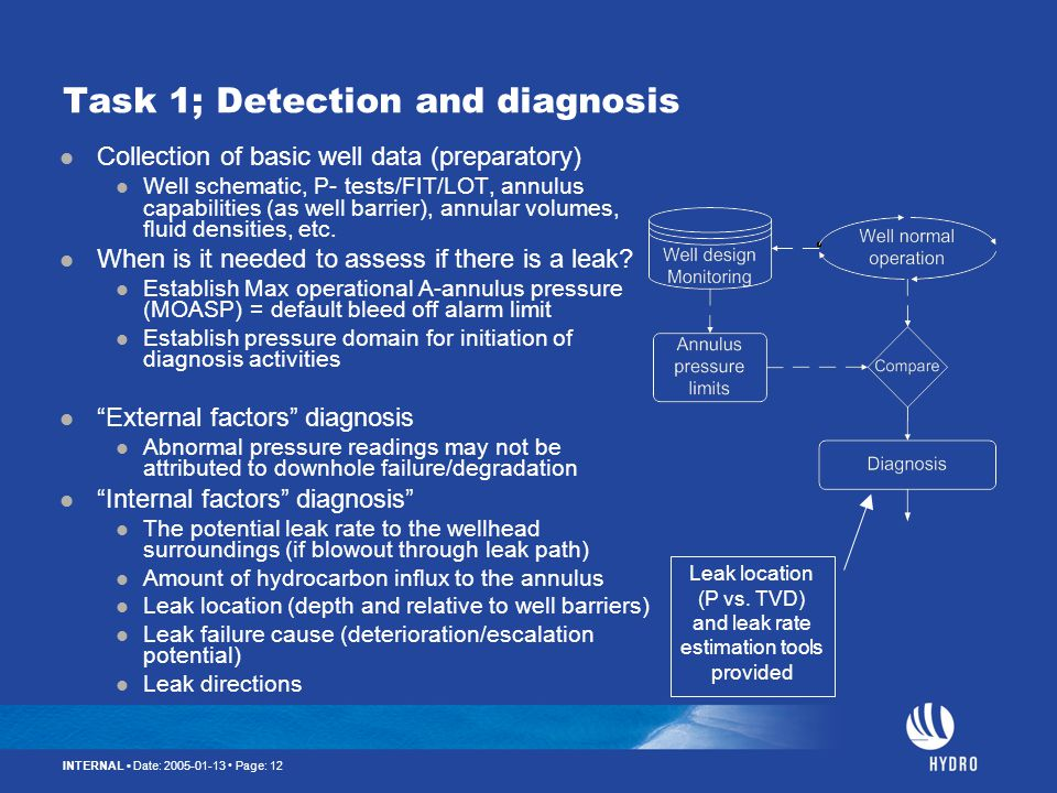 INTERNAL Date: 2005-01-13 Page: 12 Task 1; Detection and diagnosis Collection of basic well data (preparatory) Well schematic, P- tests/FIT/LOT, annul