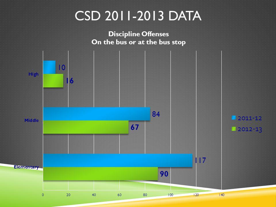 CSD 2011-2013 DATA