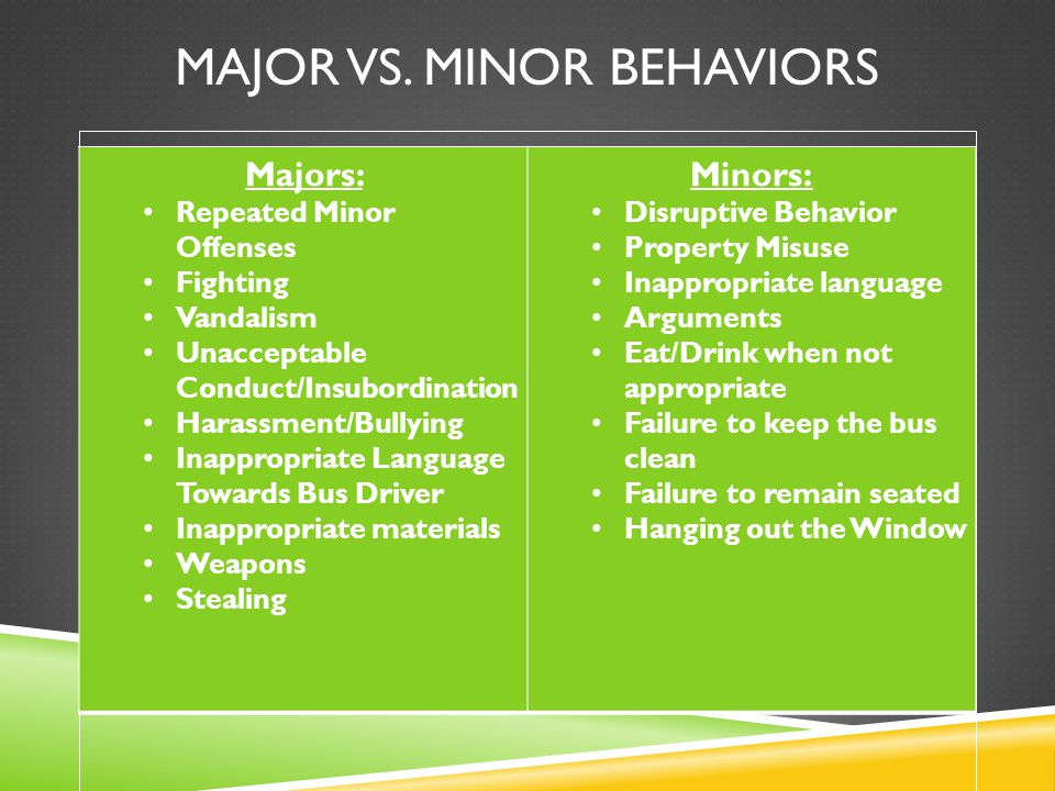 MAJOR VS. MINOR BEHAVIORS Majors: Repeated Minor Offenses Fighting Vandalism Unacceptable Conduct/Insubordination Harassment/Bullying Inappropriate La