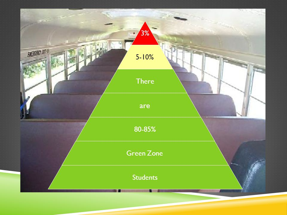 3%3% 5-10% There are 80-85% Green Zone Students