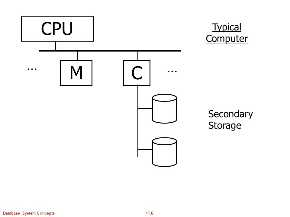 11.6Database System Concepts CPU MC Typical Computer Secondary Storage...