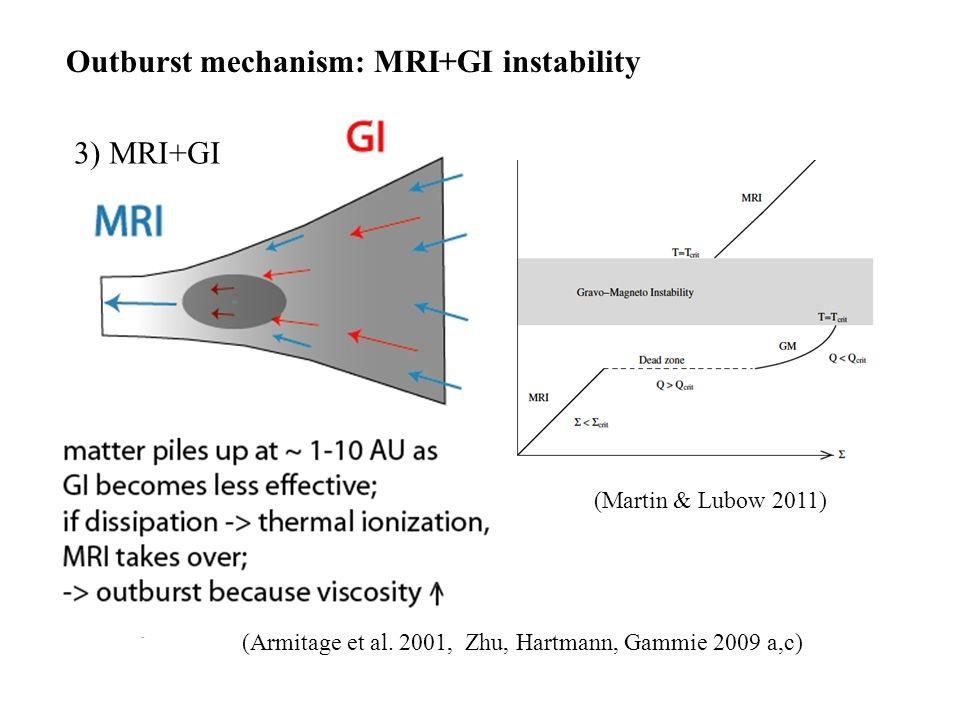 GI (Armitage et al. 2001, Zhu, Hartmann, Gammie 2009 a,c) Outburst mechanism: MRI+GI instability 3) MRI+GI (Martin & Lubow 2011)