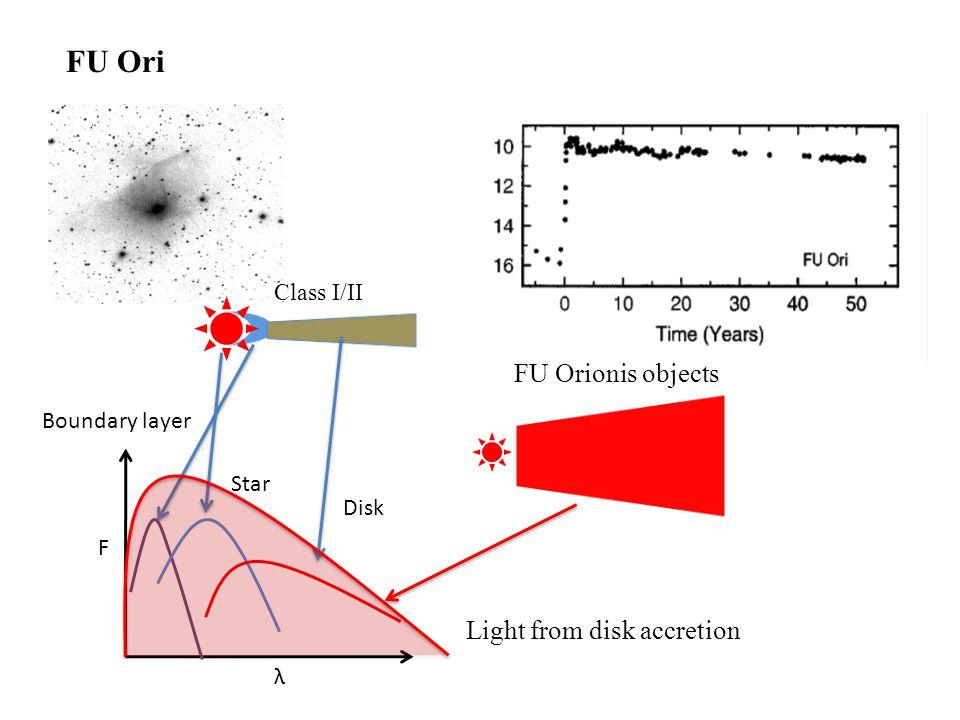 Axisymmetric viscous fluid where the viscosity parameter (α) of MRI and GI α= α MRI if T>T MRI or  A =100 g/cm 2 α=exp(-Q 2 ) the radiative transfer MRI+GI instability: 2D R-Z simulation Toomre Q