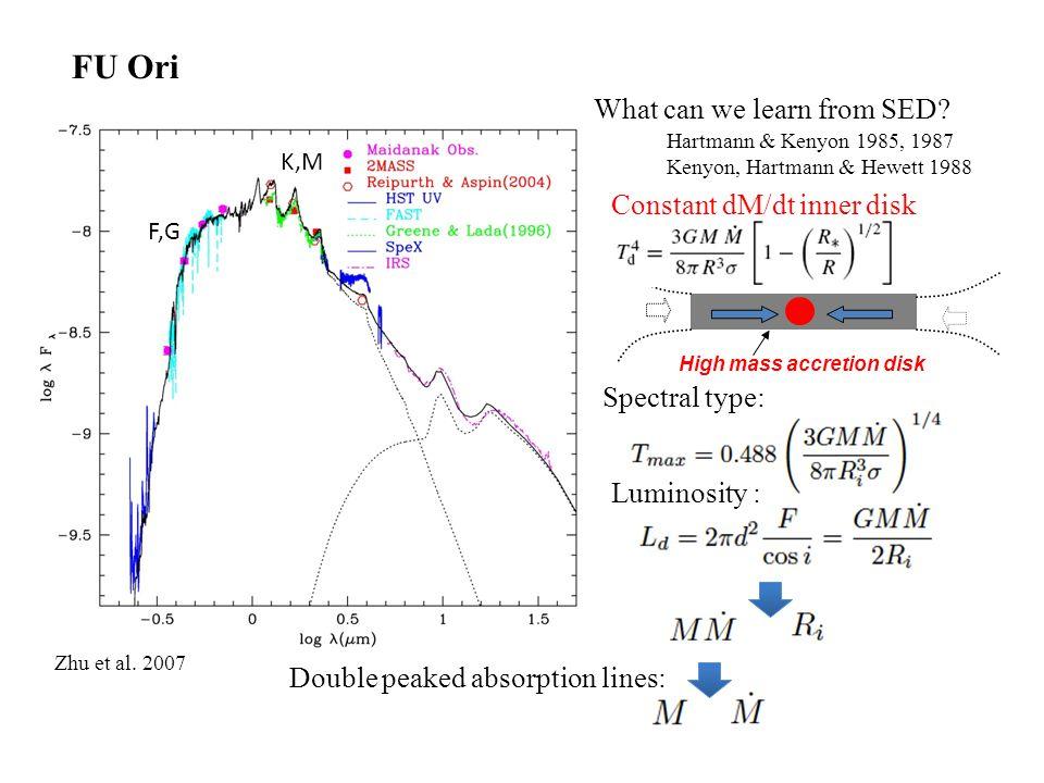 FU Ori: Hot inner disk (Zhu et al 2007, 2008) Tools: Disk atmospheric radiative transfer model (Disk structure + Kurucz model)