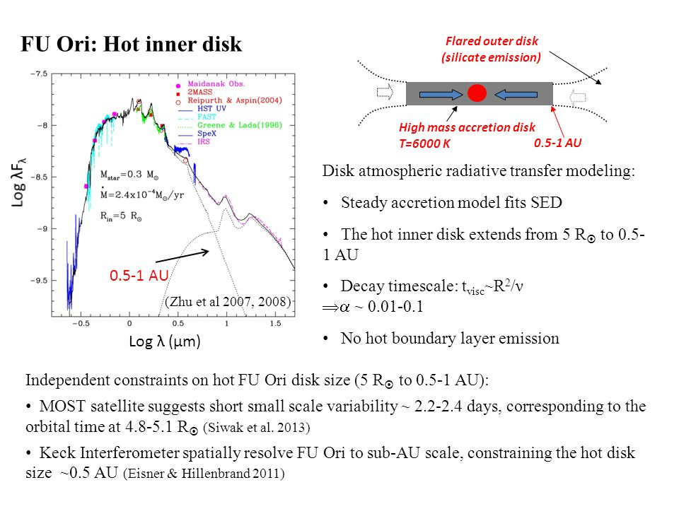 FU Ori: Hot inner disk (Zhu et al 2007, 2008) Disk atmospheric radiative transfer modeling: Steady accretion model fits SED The hot inner disk extends from 5 R  to AU Decay timescale: t visc ~R 2 /ν  ~ No hot boundary layer emission High mass accretion disk T=6000 K Flared outer disk (silicate emission) AU Log λ (μm) Independent constraints on hot FU Ori disk size (5 R  to AU): MOST satellite suggests short small scale variability ~ days, corresponding to the orbital time at R  (Siwak et al.