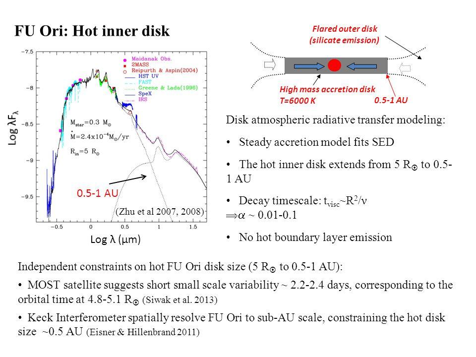 (Bae et al. In prep.) MRI+GI instability: 2D R-Φ simulation