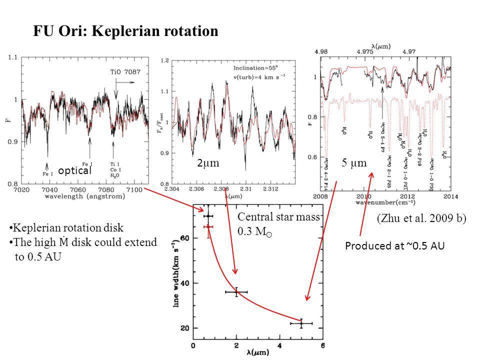 (Bae et al in prep.) MRI+GI instability: 2D R-Φ simulation