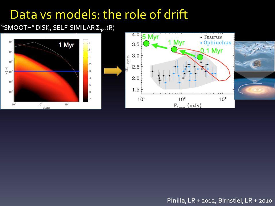 Data vs models: the role of drift SMOOTH DISK, SELF-SIMILAR Σ gas (R) Pinilla, LR + 2012, Birnstiel, LR + 2010
