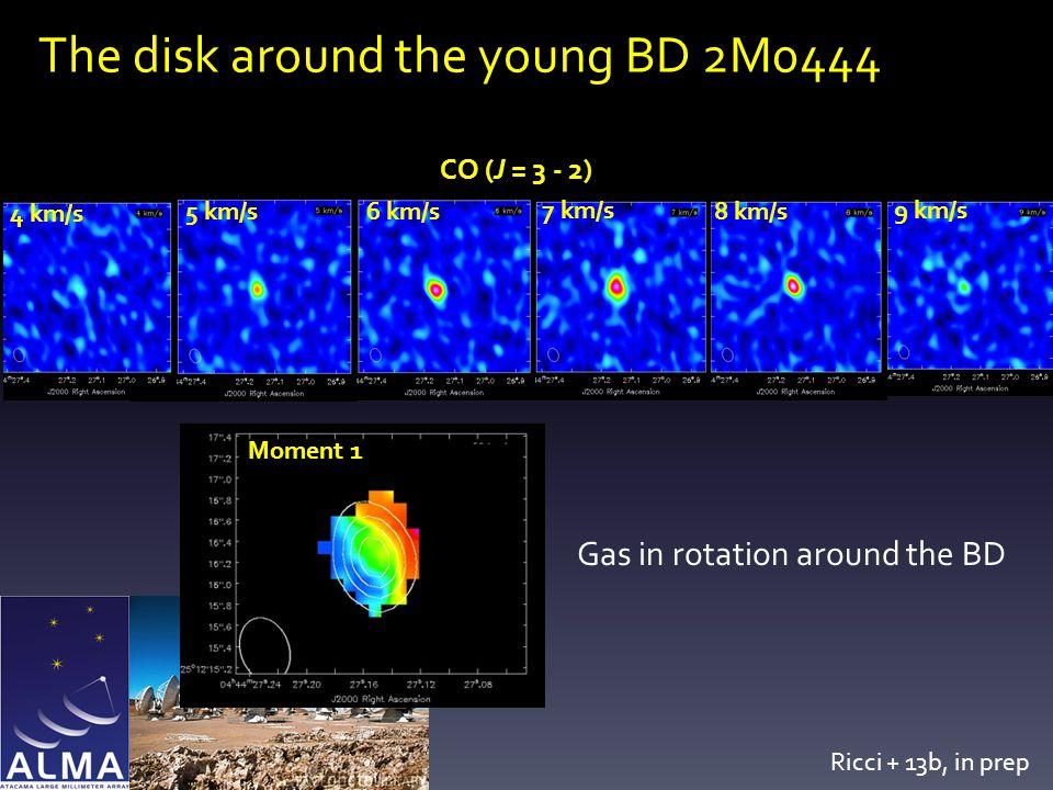 The disk around the young BD 2M0444 CO (J = 3 - 2) 4 km/s 7 km/s 5 km/s 6 km/s 9 km/s 8 km/s Gas in rotation around the BD Moment 1 Ricci + 13b, in prep