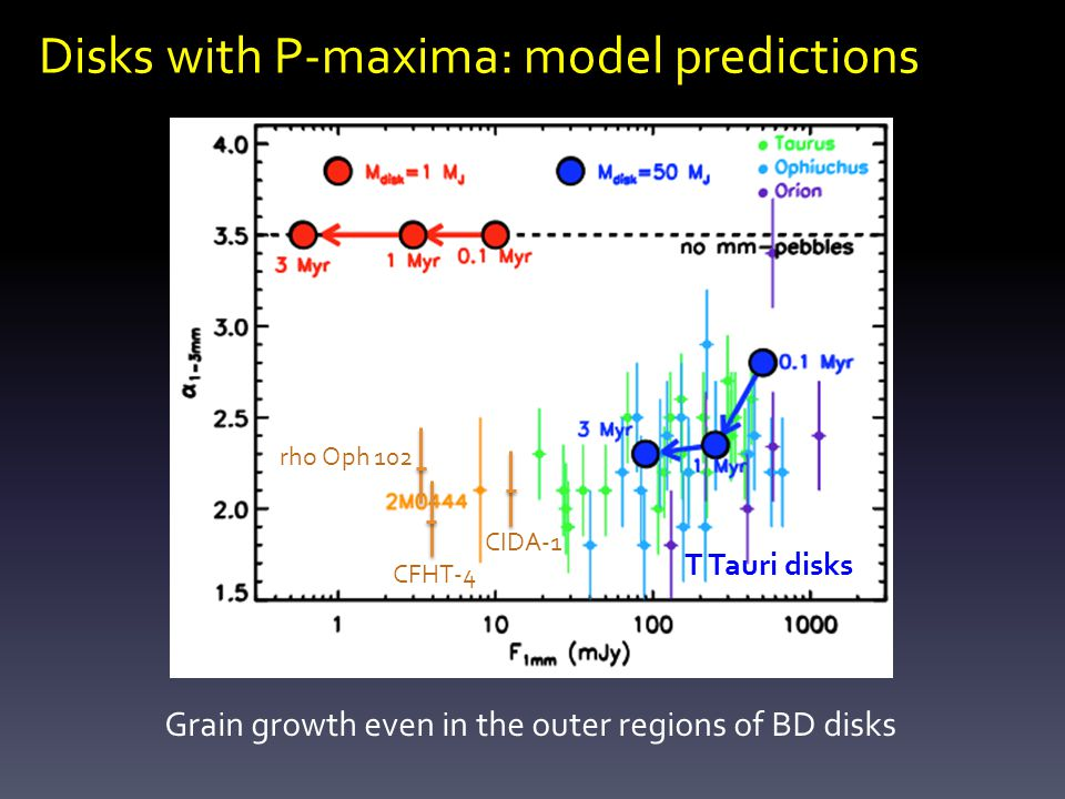 Disks with P-maxima: model predictions T Tauri disks rho Oph 102 Grain growth even in the outer regions of BD disks CIDA-1 CFHT-4