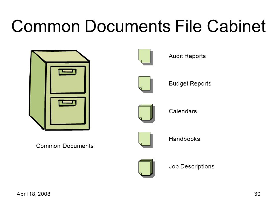 April 18, 200830 Common Documents File Cabinet Common Documents Budget Reports Audit Reports Calendars Handbooks Job Descriptions