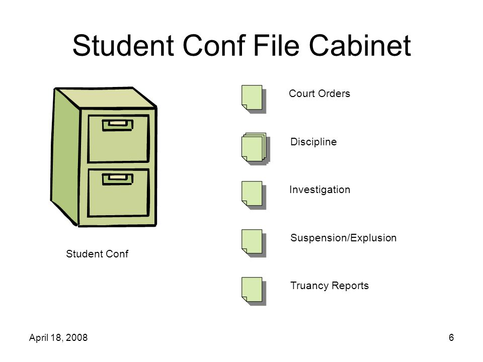 April 18, 20086 Student Conf File Cabinet Student Conf Court Orders Discipline Investigation Suspension/Explusion Truancy Reports